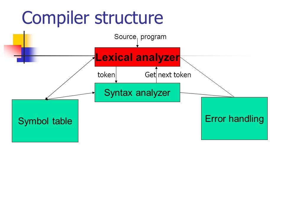 Lex behavior Lex Program Lex source program lex.l lex.yy.c C Compiler a.out Input streem Output tokens
