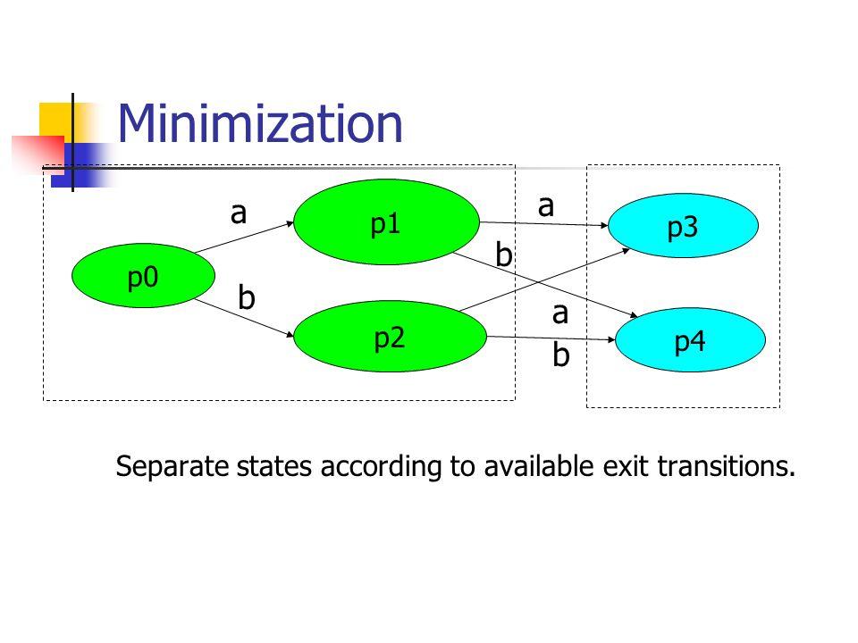 Minimization Separate states according to available exit transitions. p0 p1 p3 p2 p4 a a a b b b