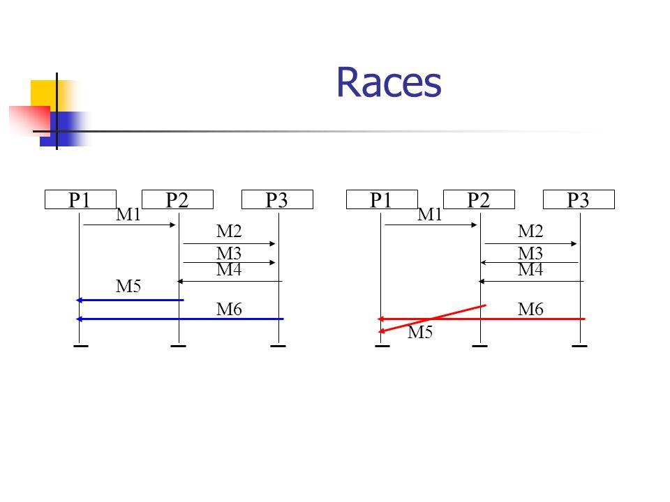 Races P1P3P2 M1 M2 M3 M4 M5 M6 P1P3P2 M1 M2 M3 M4 M5 M6