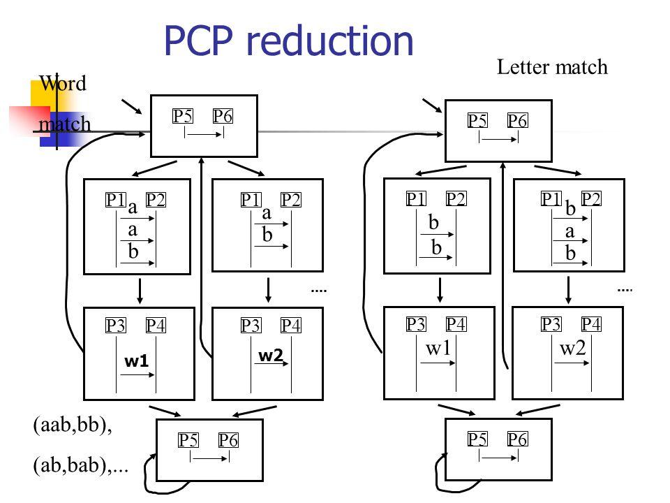 PCP reduction P1P2 P3P4P3P4 P1P2P5P6P5P6 a b a a b P5P6P5P6 P1P2 P3P4P3P4 P1P2 w2 b w1 b (aab,bb), (ab,bab),...