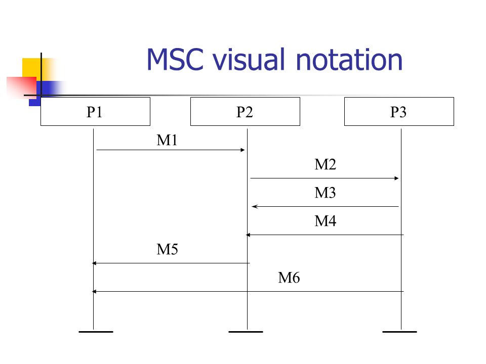 MSC visual notation P1P3P2 M1 M2 M3 M4 M5 M6