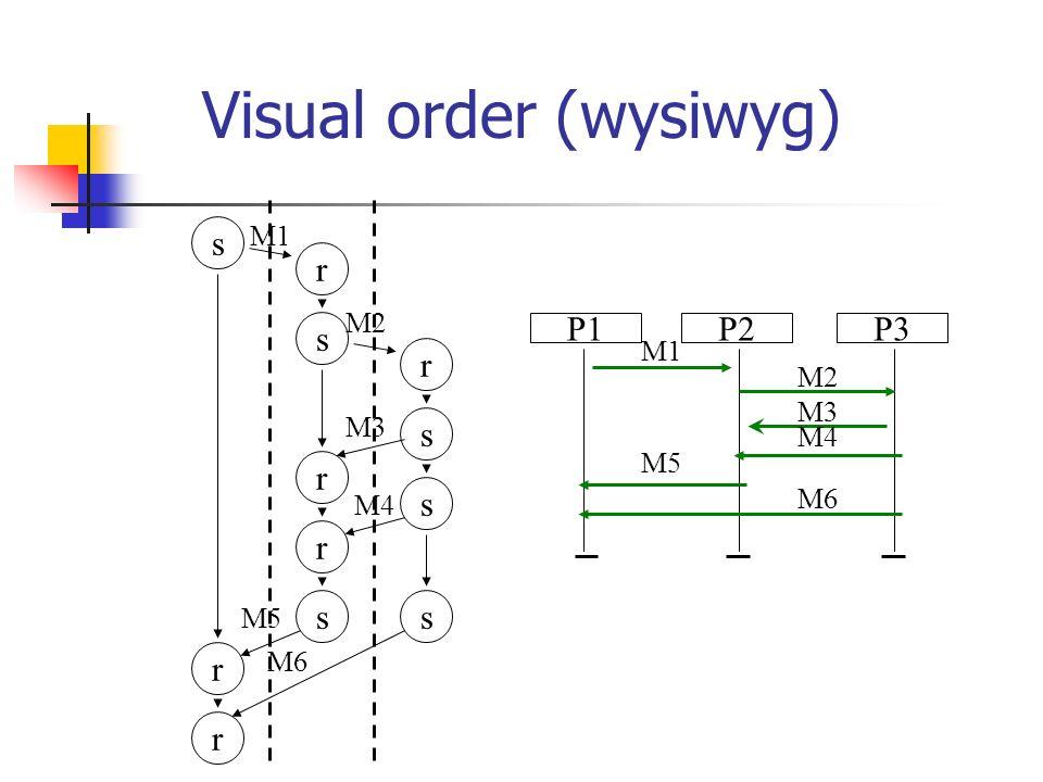 Visual order (wysiwyg) P1P3P2 M1 M2 M3 M4 M5 M6 ss s s s r r r r r r s M1 M2 M3 M4 M5 M6
