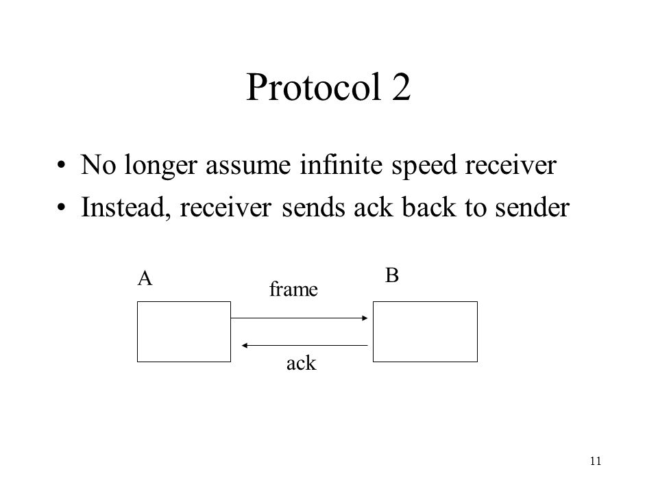 11 Protocol 2 No longer assume infinite speed receiver Instead, receiver sends ack back to sender A B frame ack