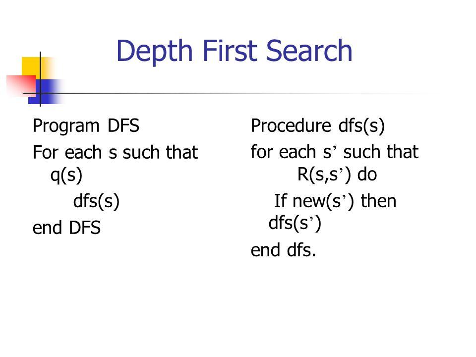 Start from an initial state q3 q4 q2 q1 q5 q1 Stack: Hash table: