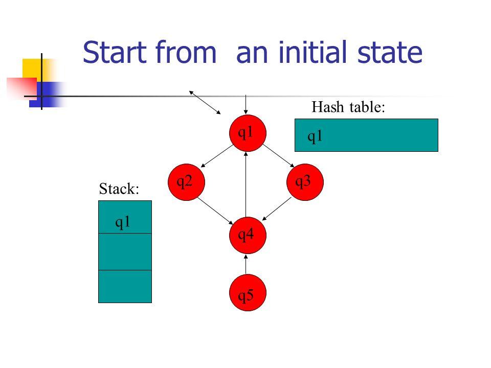 Continue with a successor q3 q4 q2 q1 q5 q1 q2 q1 q2 Stack: Hash table: