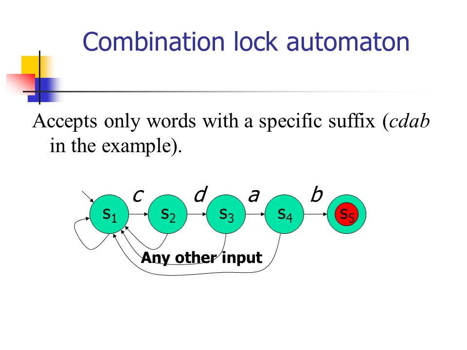 Conformance testing a b a a b b Cannot distinguish if reduced or not. a b a b
