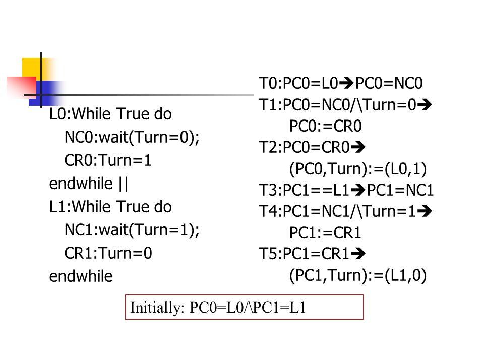 The state space Turn=0 L0,L1 Turn=0 L0,NC1 Turn=0 NC0,L1 Turn=0 CR0,NC1 Turn=0 NC0,NC1 Turn=0 CR0,L1 Turn=1 L0,CR1 Turn=1 NC0,CR1 Turn=1 L0,NC1 Turn=1 NC0,NC1 Turn=1 NC0,L1 Turn=1 L0,L1