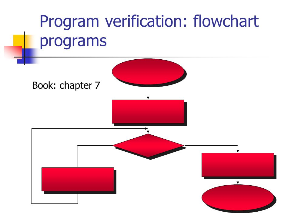 Program verification: flowchart programs Book: chapter 7