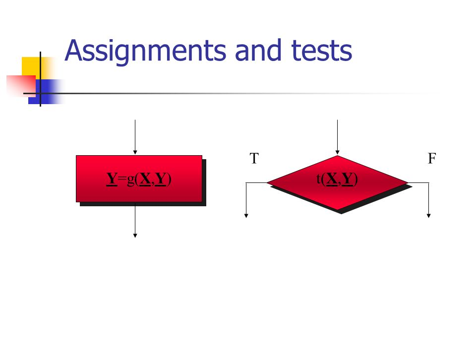 Assignments and tests Y=g(X,Y)t(X,Y) FT