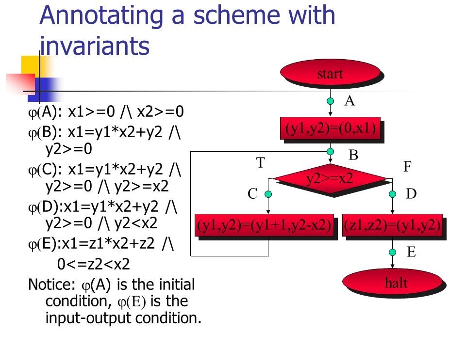 Annotating a scheme with invariants A): x1>=0 /\ x2>=0 B): x1=y1*x2+y2 /\ y2>=0 C): x1=y1*x2+y2 /\ y2>=0 /\ y2>=x2 D):x1=y1*x2+y2 /\ y2>=0 /\ y2<x2 E):x1=z1*x2+z2 /\ 0<=z2<x2 Notice: (A) is the initial condition, is the input-output condition.
