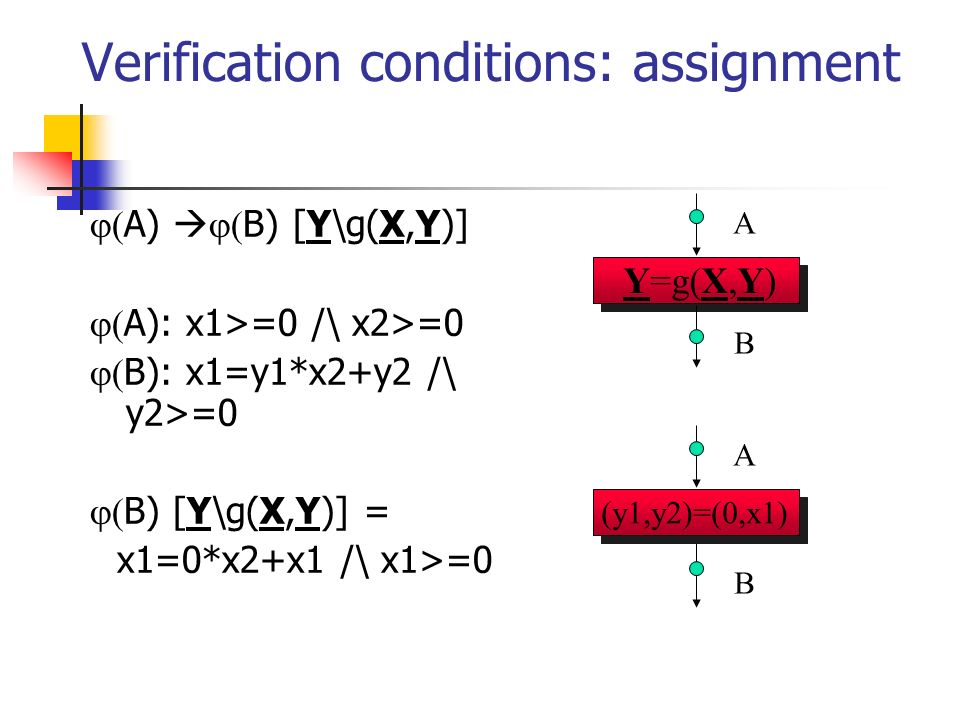 Verification conditions: assignment A) B) [Y\g(X,Y)] A): x1>=0 /\ x2>=0 B): x1=y1*x2+y2 /\ y2>=0 B) [Y\g(X,Y)] = x1=0*x2+x1 /\ x1>=0 (y1,y2)=(0,x1) A