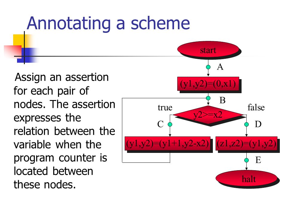 Annotating a scheme Assign an assertion for each pair of nodes.