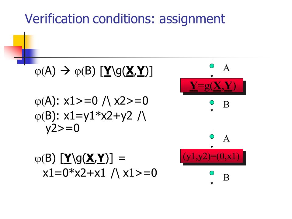 Verification conditions: assignment A) B) [Y\g(X,Y)] A): x1>=0 /\ x2>=0 B): x1=y1*x2+y2 /\ y2>=0 B) [Y\g(X,Y)] = x1=0*x2+x1 /\ x1>=0 A B (y1,y2)=(0,x1