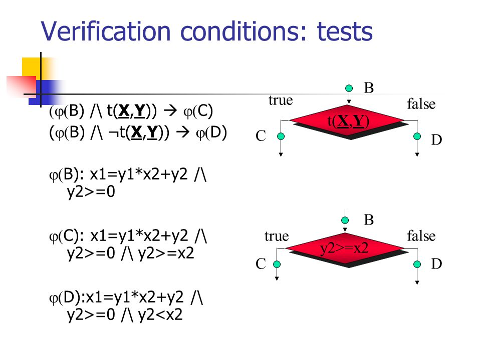 Verification conditions: tests B) /\ t(X,Y)) C) ( B) /\ ¬t(X,Y)) D) B): x1=y1*x2+y2 /\ y2>=0 C): x1=y1*x2+y2 /\ y2>=0 /\ y2>=x2 D):x1=y1*x2+y2 /\ y2>=0 /\ y2<x2 y2>=x2 B C D B C D t(X,Y) false true falsetrue