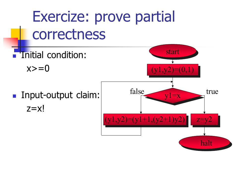 Exercize: prove partial correctness Initial condition: x>=0 Input-output claim: z=x.