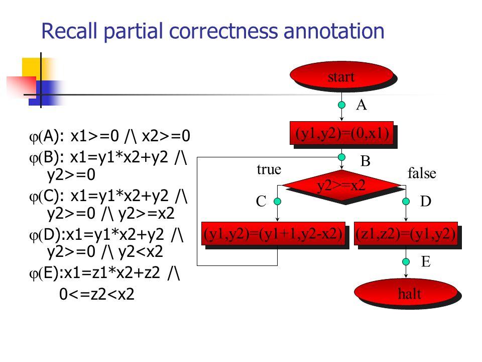 Recall partial correctness annotation A): x1>=0 /\ x2>=0 B): x1=y1*x2+y2 /\ y2>=0 C): x1=y1*x2+y2 /\ y2>=0 /\ y2>=x2 D):x1=y1*x2+y2 /\ y2>=0 /\ y2<x2 E):x1=z1*x2+z2 /\ 0<=z2<x2 start halt (y1,y2)=(0,x1) y2>=x2 (y1,y2)=(y1+1,y2-x2)(z1,z2)=(y1,y2) A B CD E false true