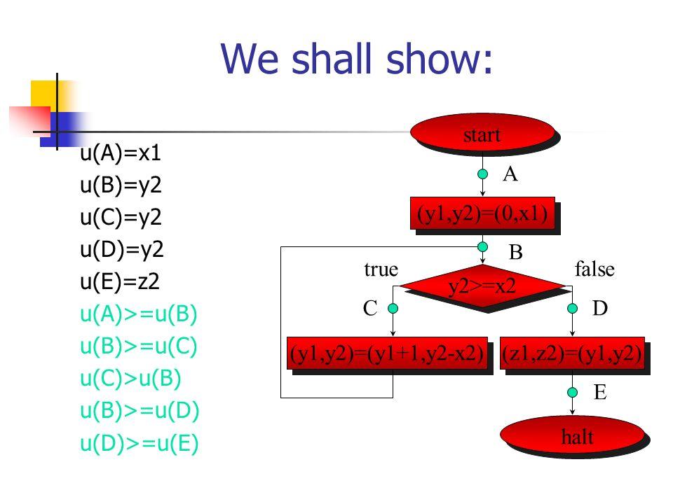 We shall show: u(A)=x1 u(B)=y2 u(C)=y2 u(D)=y2 u(E)=z2 u(A)>=u(B) u(B)>=u(C) u(C)>u(B) u(B)>=u(D) u(D)>=u(E) start halt (y1,y2)=(y1+1,y2-x2)(z1,z2)=(y1,y2) (y1,y2)=(0,x1) A B D E false y2>=x2 C true