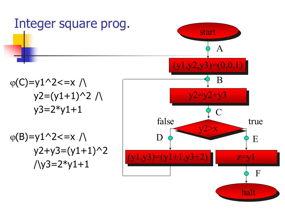Integer square prog.