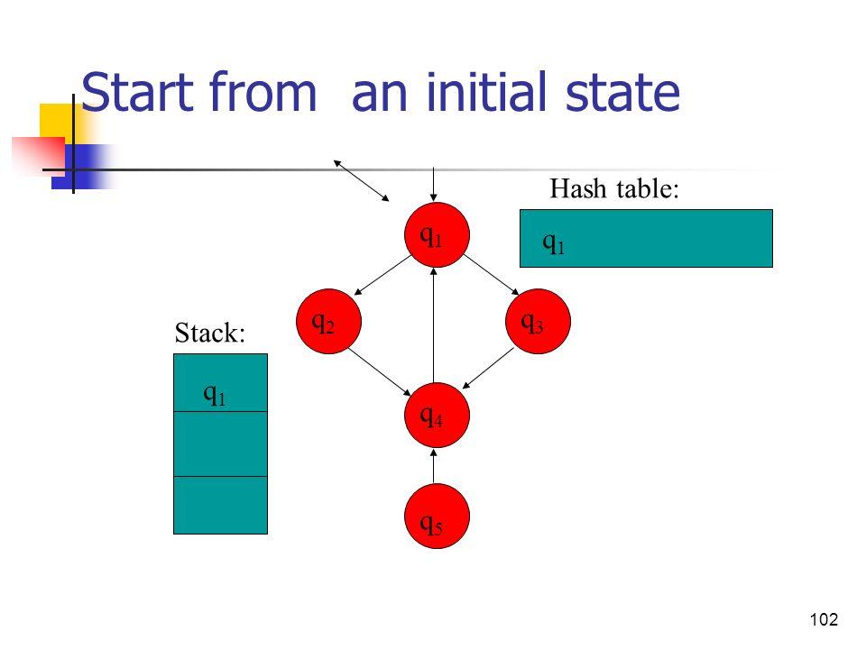 102 Start from an initial state q3q3 q4q4 q2q2 q1q1 q5q5 q1q1 q1q1 Stack: Hash table: