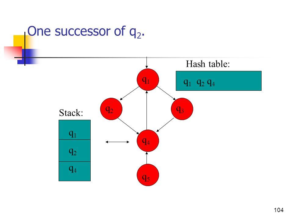 104 One successor of q 2. q3q3 q4q4 q2q2 q1q1 q5q5 q 1 q 2 q 4 q1q2q4q1q2q4 Stack: Hash table:
