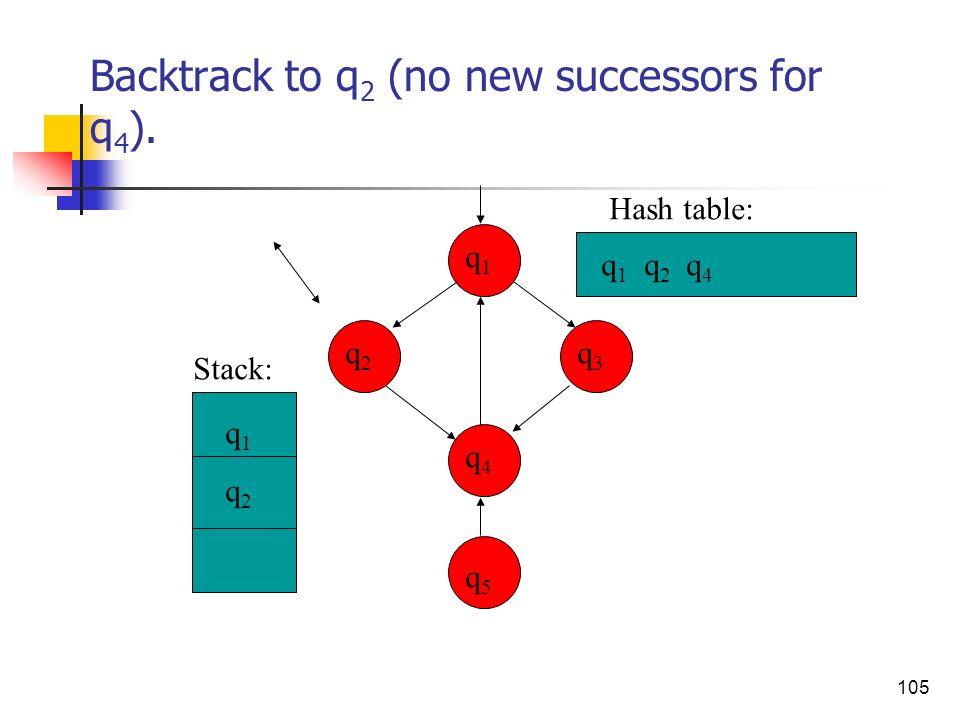 105 Backtrack to q 2 (no new successors for q 4 ). q3q3 q4q4 q2q2 q1q1 q5q5 q 1 q 2 q 4 q1q2q1q2 Stack: Hash table: