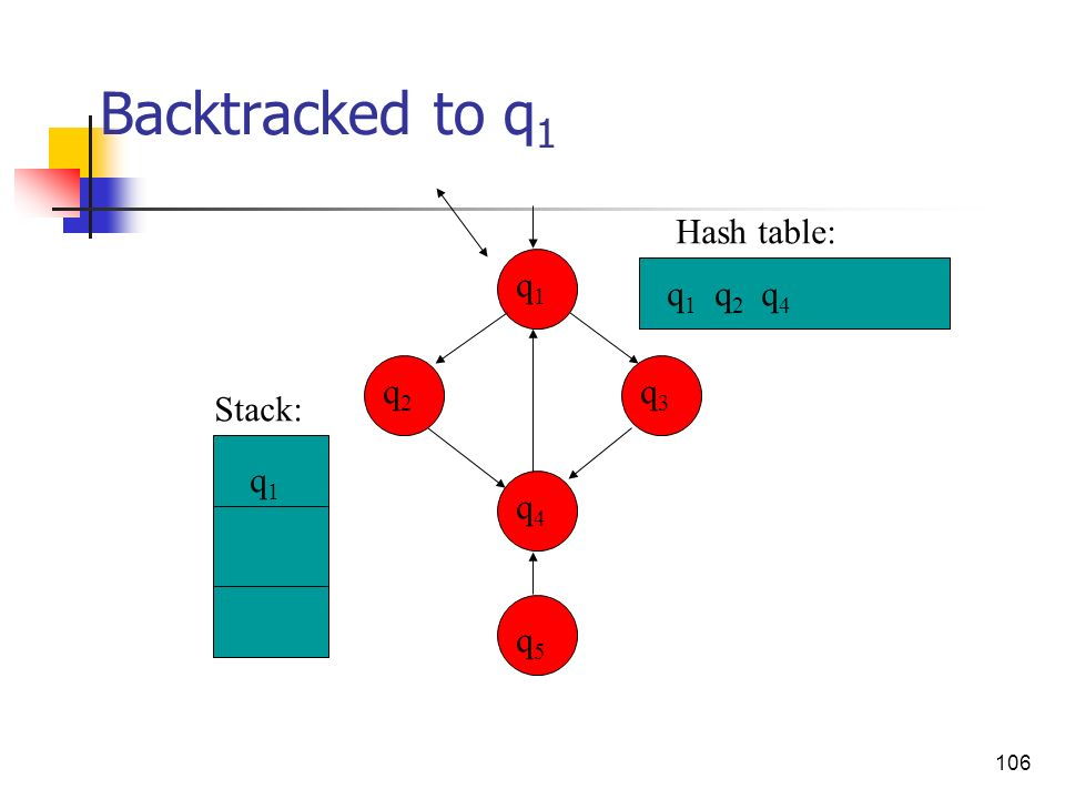 106 Backtracked to q 1 q3q3 q4q4 q2q2 q1q1 q5q5 q 1 q 2 q 4 q1q1 Stack: Hash table: