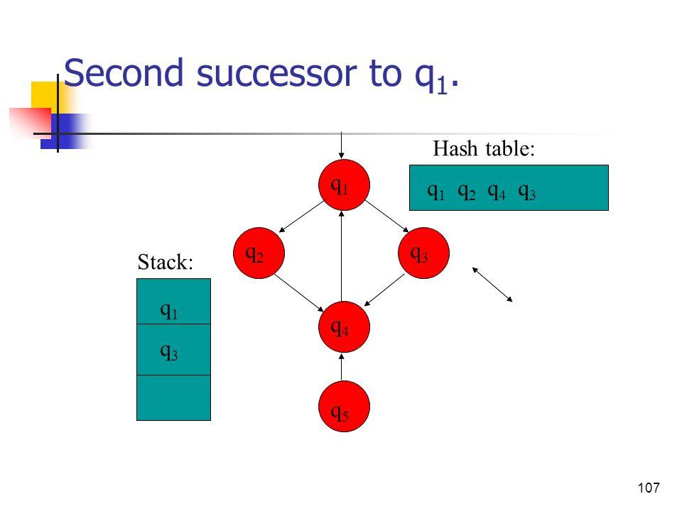107 Second successor to q 1. q3q3 q4q4 q2q2 q1q1 q5q5 q 1 q 2 q 4 q 3 q1q3q1q3 Stack: Hash table: