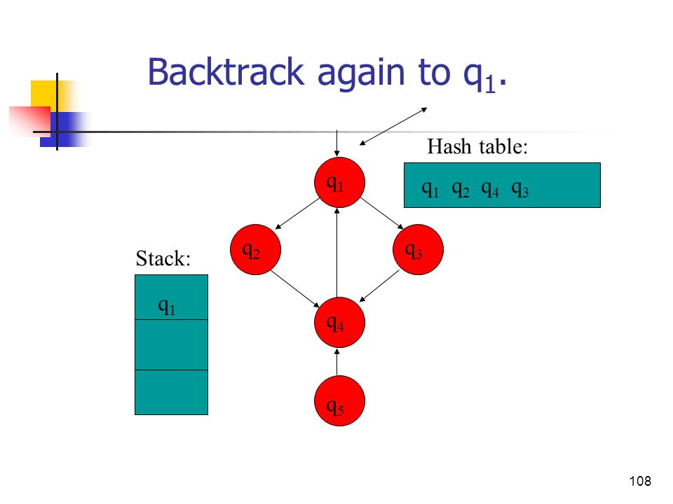 108 Backtrack again to q 1. q3q3 q4q4 q2q2 q1q1 q5q5 q 1 q 2 q 4 q 3 q1q1 Stack: Hash table: