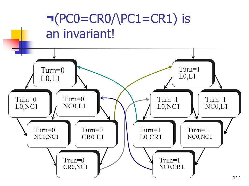 111 ¬ (PC0=CR0/\PC1=CR1) is an invariant! Turn=0 L0,L1 Turn=0 L0,NC1 Turn=0 NC0,L1 Turn=0 CR0,NC1 Turn=0 NC0,NC1 Turn=0 CR0,L1 Turn=1 L0,CR1 Turn=1 NC