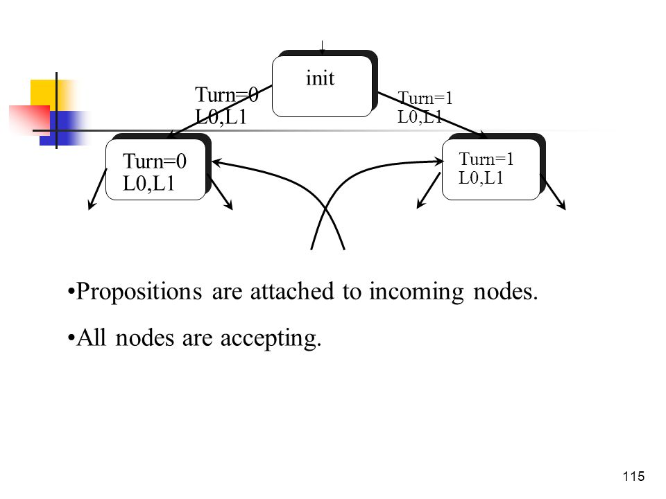 115 Turn=0 L0,L1 Turn=1 L0,L1 init Propositions are attached to incoming nodes. All nodes are accepting. Turn=1 L0,L1 Turn=0 L0,L1