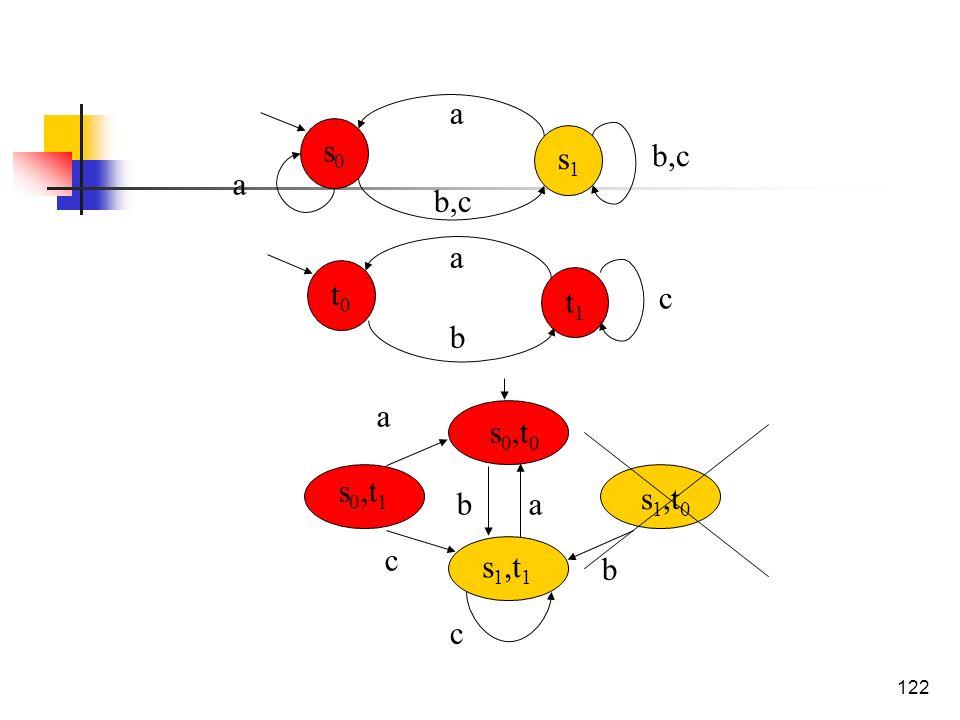122 a b c t0t0 t1t1 a a b,c s0s0 s1s1 s 0,t 0 s 0,t 1 s 1,t 1 s 1,t 0 b b a c a c