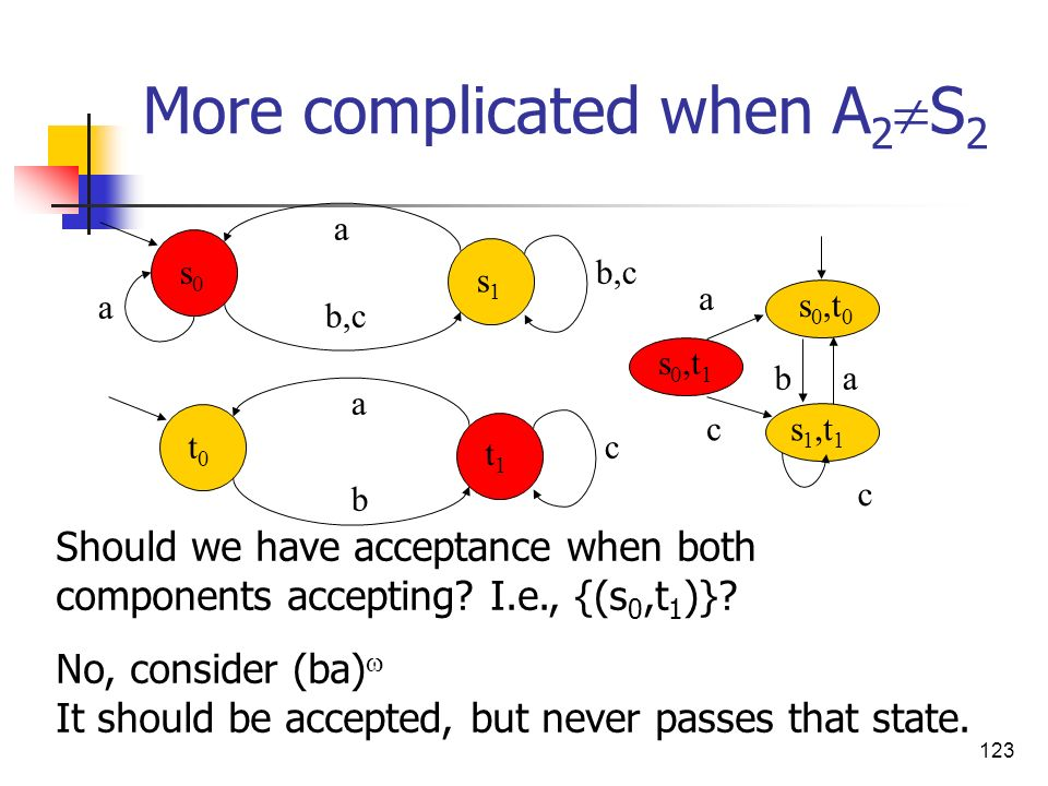 123 More complicated when A 2 S 2 a b ct0t0 t1t1 a a b,c s0s0 s1s1 Should we have acceptance when both components accepting? I.e., {(s 0,t 1 )}? No, c