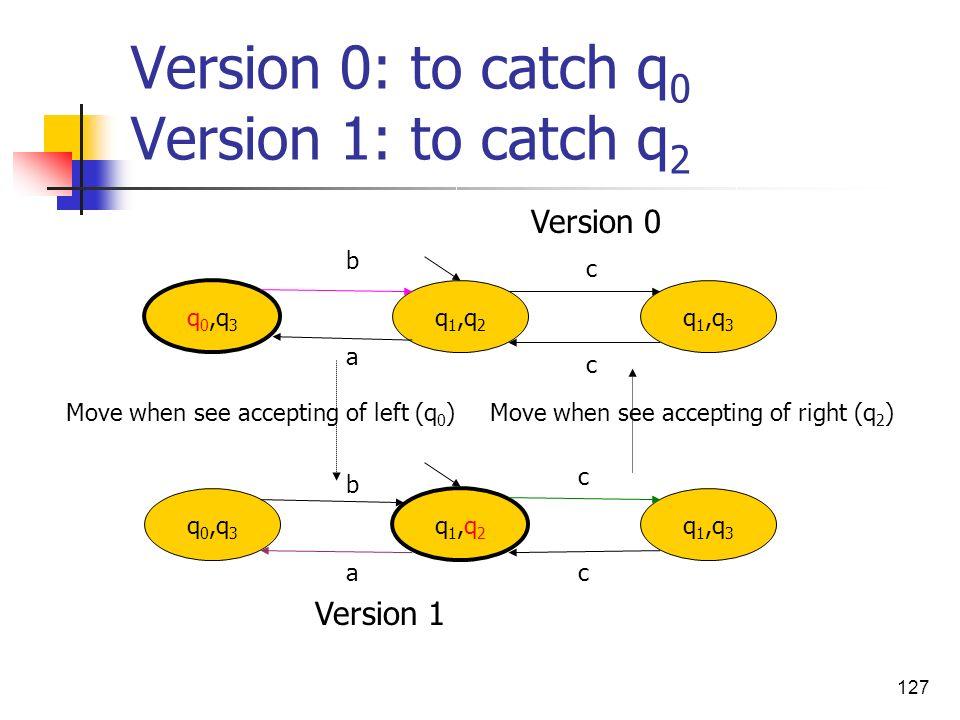 127 Version 0: to catch q 0 Version 1: to catch q 2 q 0,q 3 q 1,q 3 q1,q2q1,q2 q 0,q 3 q 1,q 3 q 1,q 2 Move when see accepting of left (q 0 )Move when