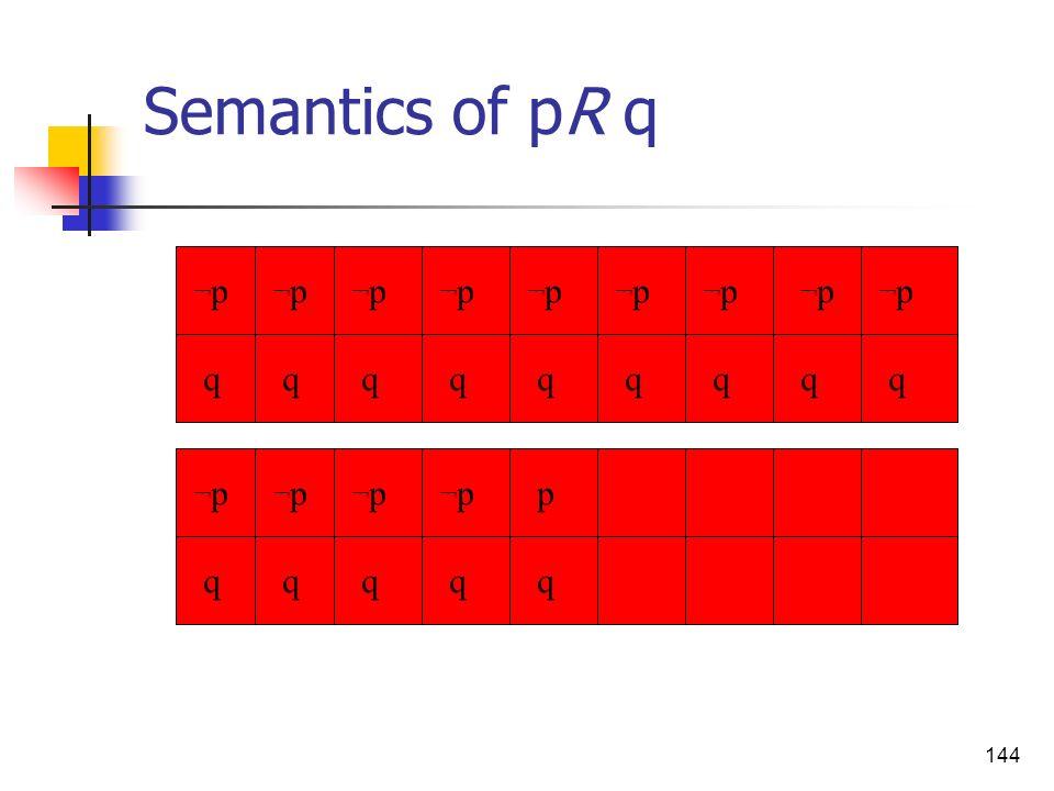 144 Semantics of pR q p qqqqqqq q qq qqqq ¬p¬p ¬p¬p ¬p¬p ¬p¬p ¬p¬p ¬p¬p ¬p¬p ¬p¬p ¬p¬p ¬p¬p ¬p¬p ¬p¬p ¬p¬p