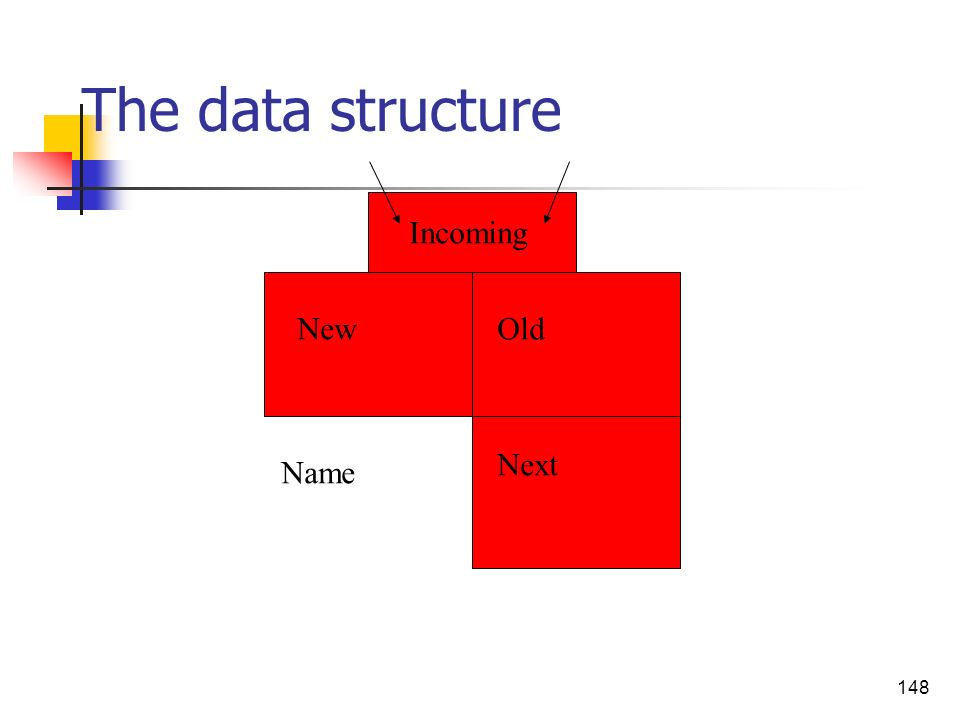 148 The data structure Incoming NewOld Next Name