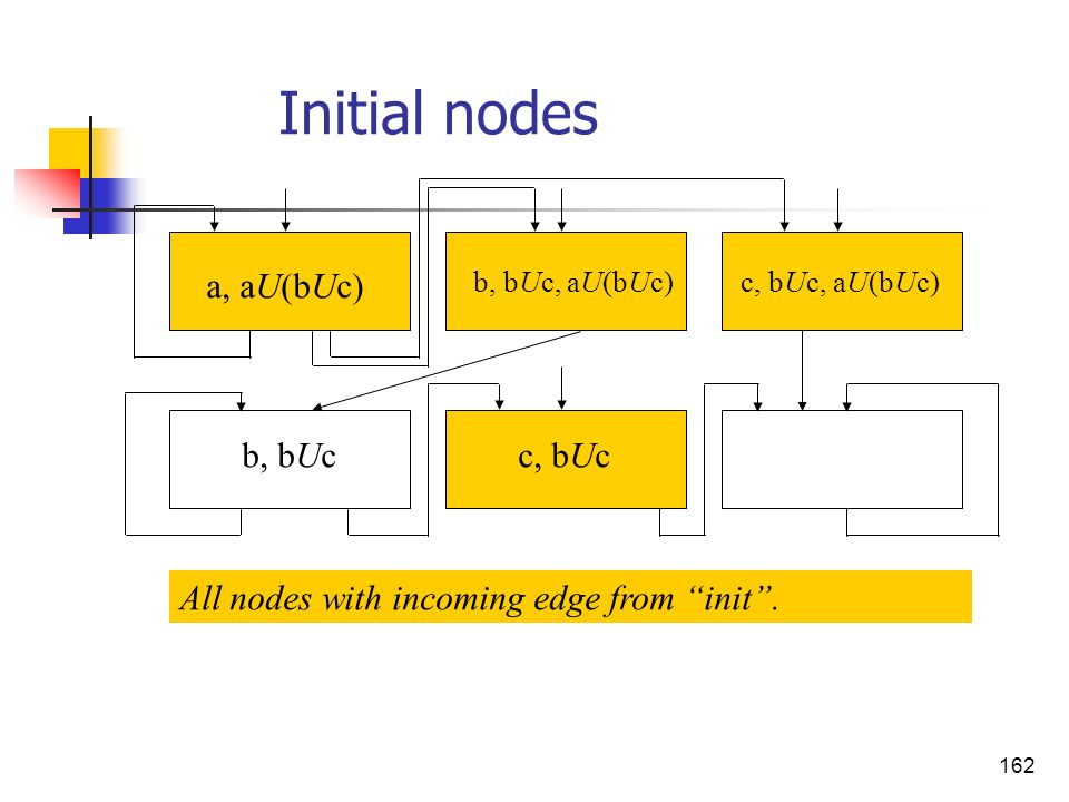 162 a, aU(bUc) b, bUc, aU(bUc)c, bUc, aU(bUc) b, bUcc, bUc All nodes with incoming edge from init. Initial nodes