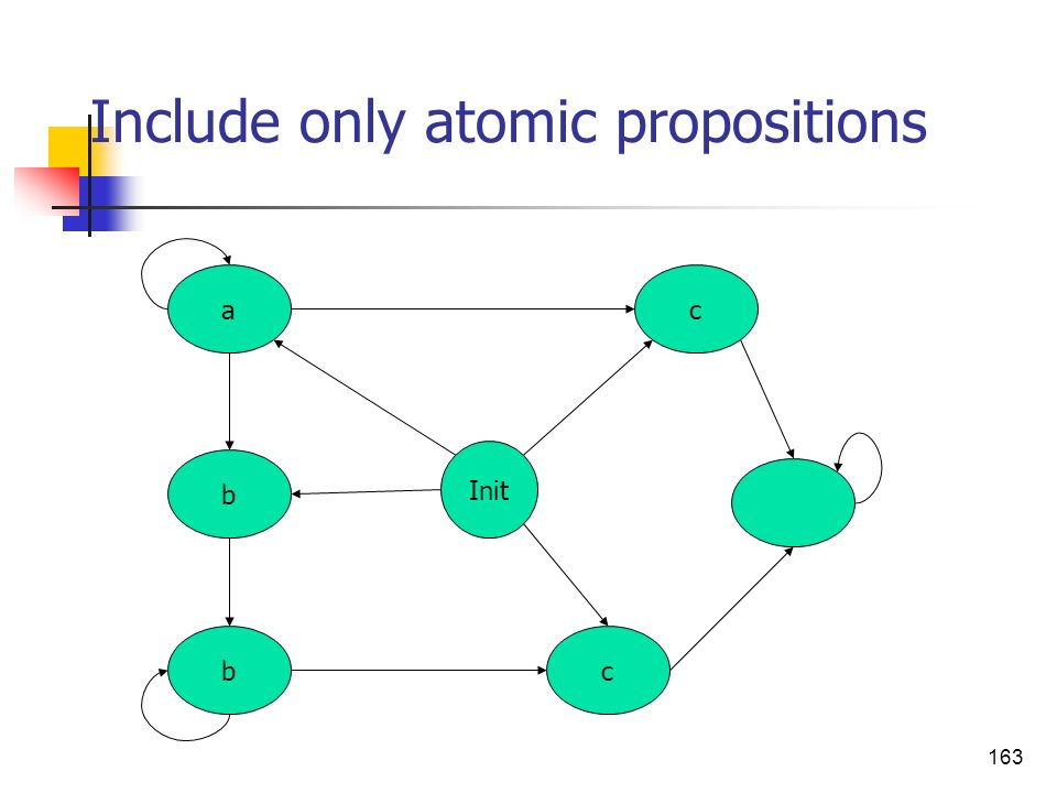 163 Include only atomic propositions Init a b c cb