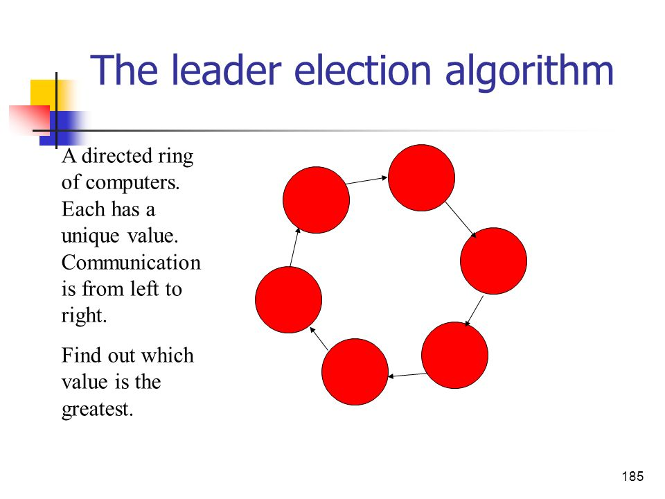 185 The leader election algorithm A directed ring of computers. Each has a unique value. Communication is from left to right. Find out which value is