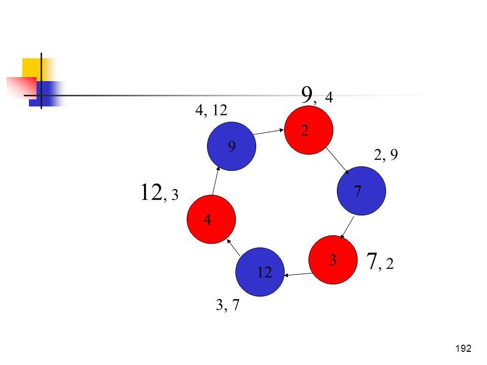192 7 2 3 12 9 4 3, 7 2, 9 9, 4 7, 2 4, 12 12, 3