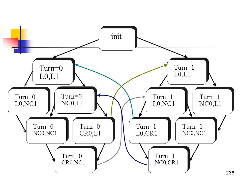 236 Turn=0 L0,L1 Turn=0 L0,NC1 Turn=0 NC0,L1 Turn=0 CR0,NC1 Turn=0 NC0,NC1 Turn=0 CR0,L1 Turn=1 L0,CR1 Turn=1 NC0,CR1 Turn=1 L0,NC1 Turn=1 NC0,NC1 Tur