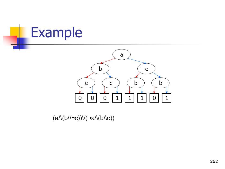 252 Example a bc ccbb (a/\(b\/ ¬ c))\/(¬a/\(b/\c)) 00011101