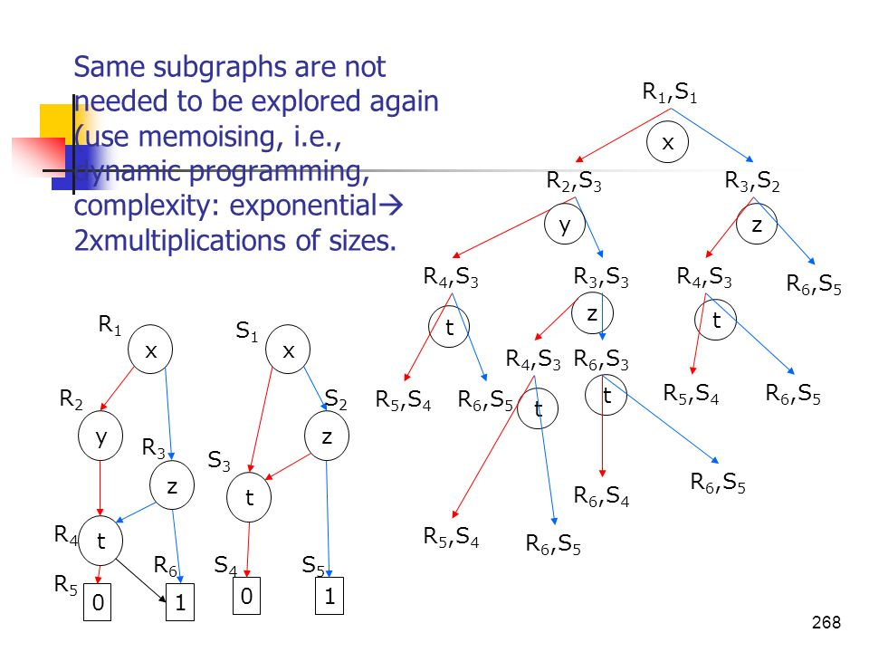 268 Same subgraphs are not needed to be explored again (use memoising, i.e., dynamic programming, complexity: exponential 2xmultiplications of sizes.