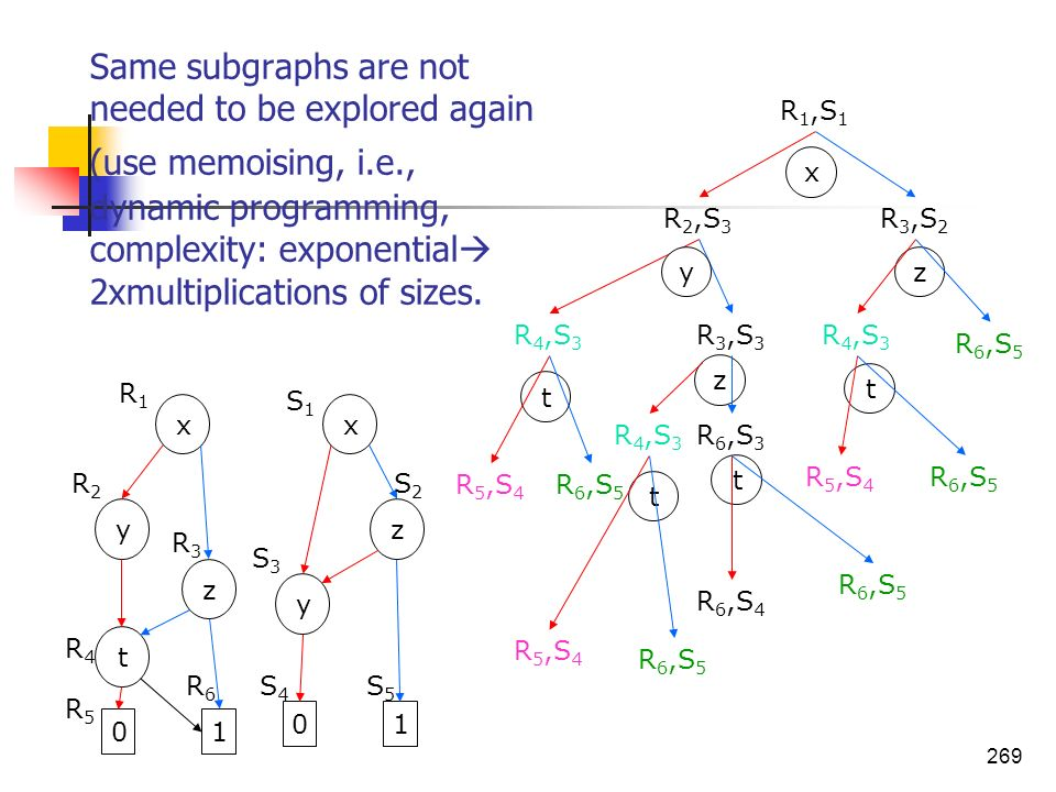269 Same subgraphs are not needed to be explored again (use memoising, i.e., dynamic programming, complexity: exponential 2xmultiplications of sizes.