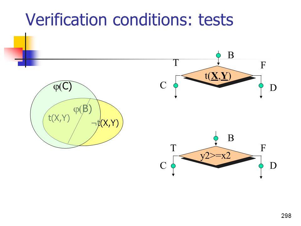 298 Verification conditions: tests y2>=x2 B C D B C D t(X,Y) F T FT ¬t(X,Y) B) C)