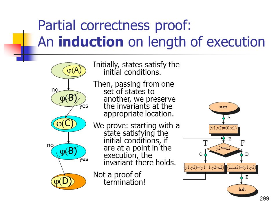 299 Partial correctness proof: An induction on length of execution B) D) C) Initially, states satisfy the initial conditions. Then, passing from one s
