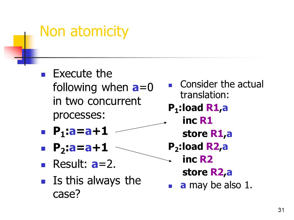31 Non atomicity Execute the following when a=0 in two concurrent processes: P 1 :a=a+1 P 2 :a=a+1 Result: a=2. Is this always the case? Consider the