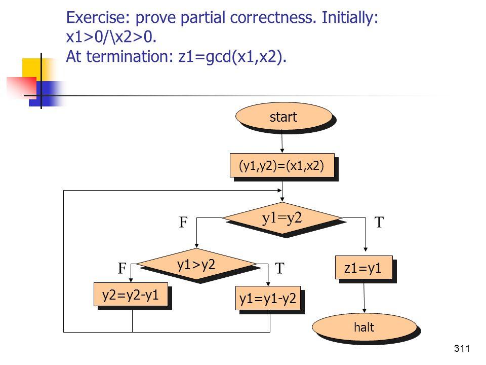 311 Exercise: prove partial correctness. Initially: x1>0/\x2>0. At termination: z1=gcd(x1,x2). halt start (y1,y2)=(x1,x2) z1=y1 y1=y2 FT y1>y2 y2=y2-y