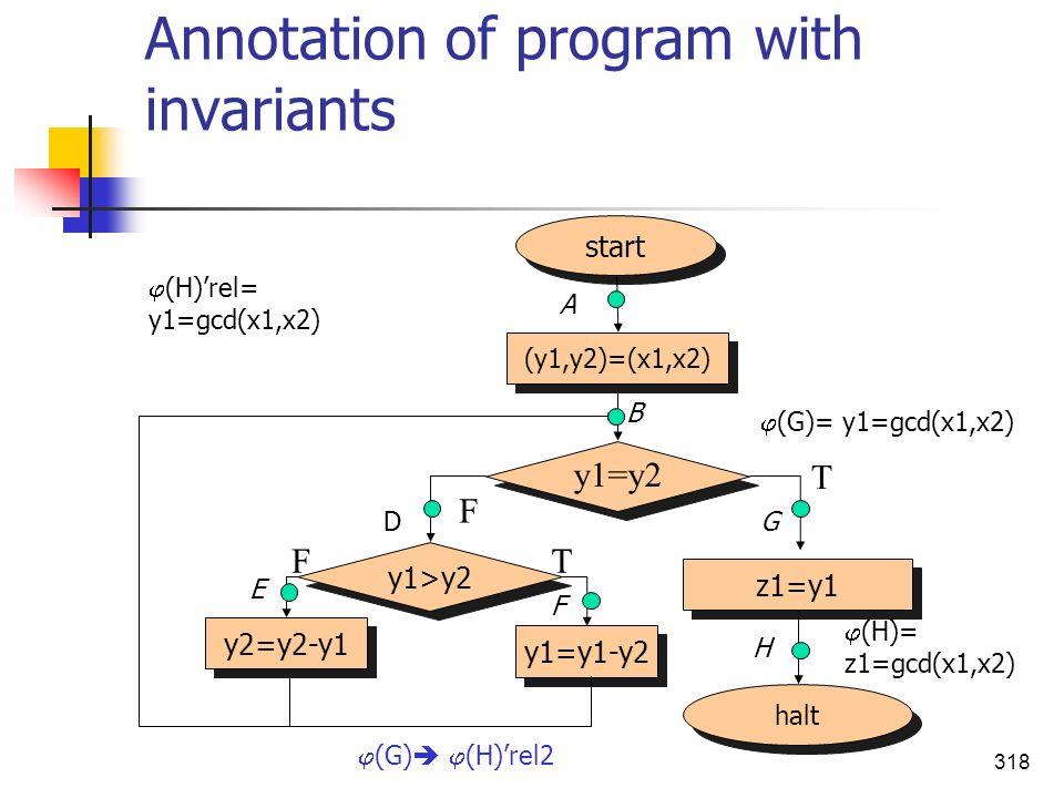 318 Annotation of program with invariants halt start (y1,y2)=(x1,x2) z1=y1 y1=y2 F T y1>y2 y2=y2-y1 y1=y1-y2 TF (H)= z1=gcd(x1,x2) (G)= y1=gcd(x1,x2)