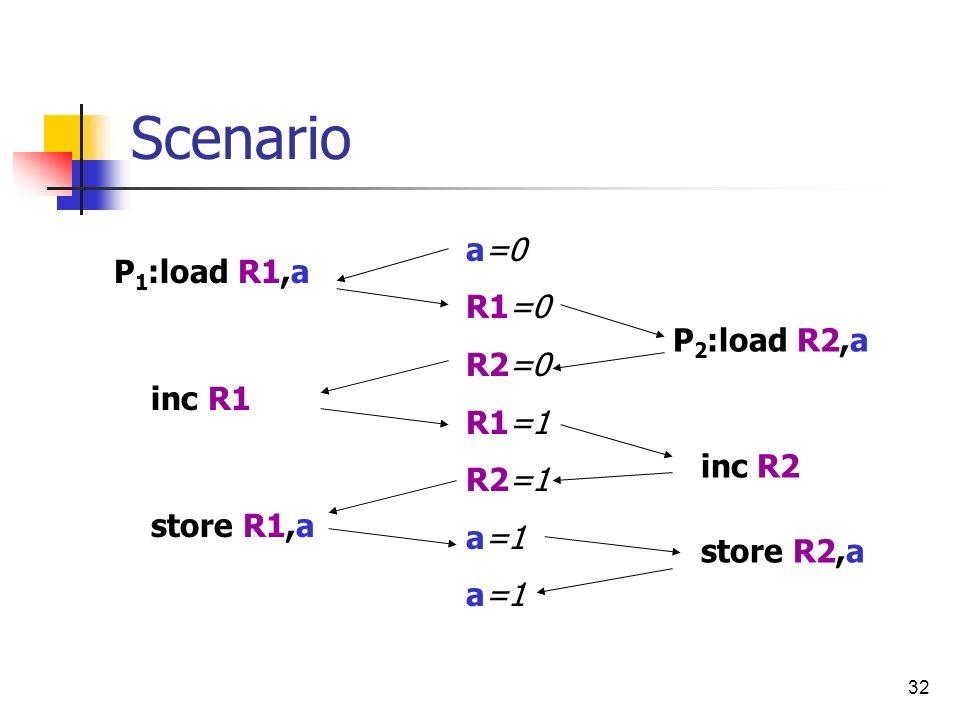 32 Scenario P 1 :load R1,a inc R1 store R1,a P 2 :load R2,a inc R2 store R2,a a=0 R1=0 R2=0 R1=1 R2=1 a=1
