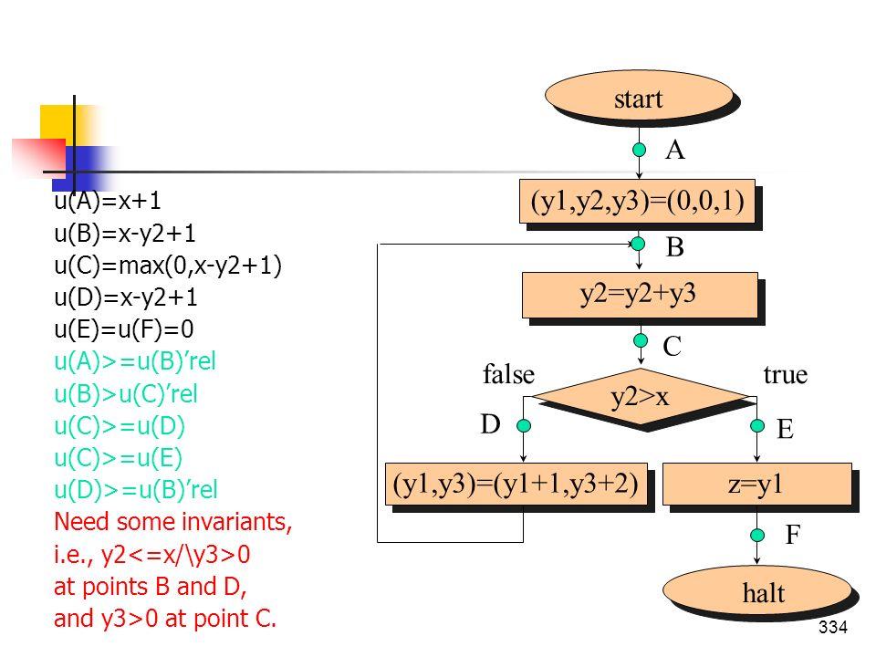 334 u(A)=x+1 u(B)=x-y2+1 u(C)=max(0,x-y2+1) u(D)=x-y2+1 u(E)=u(F)=0 u(A)>=u(B)rel u(B)>u(C)rel u(C)>=u(D) u(C)>=u(E) u(D)>=u(B)rel Need some invariant